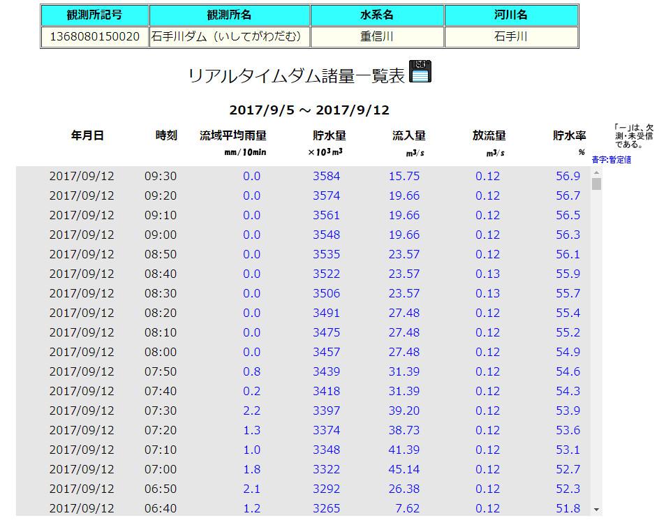 石手川ダム 貯水率