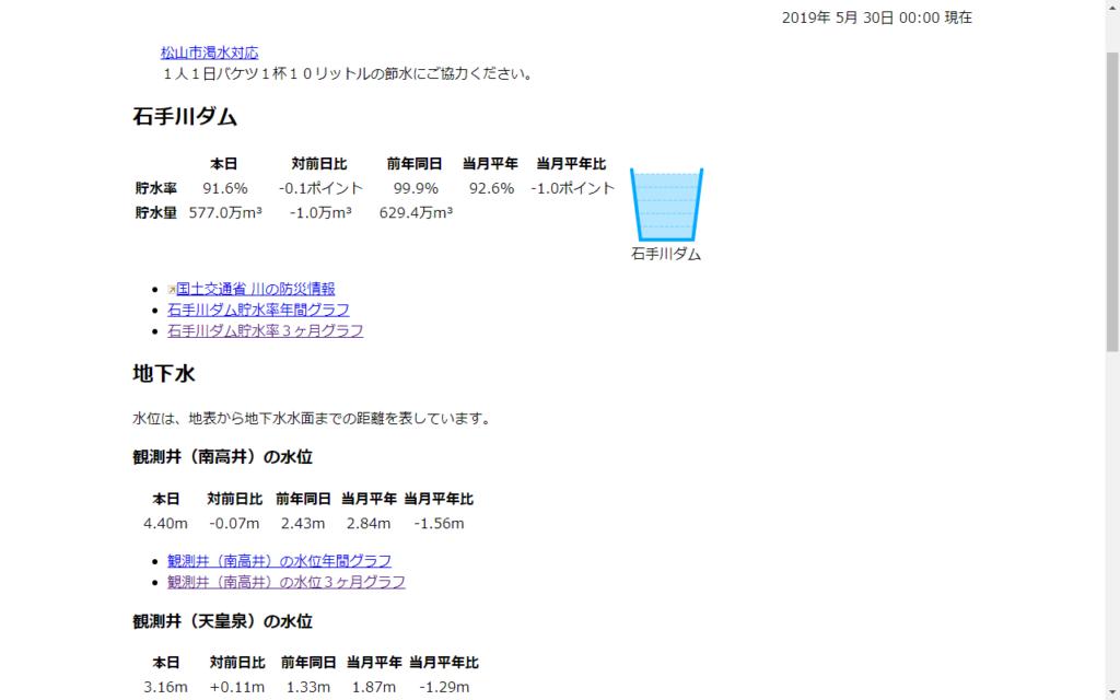松山市公営企業局 地下水の水位