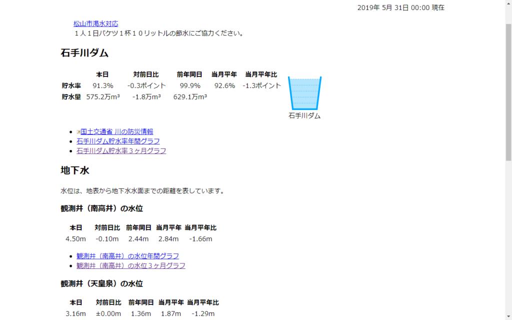 松山市の地下水情報