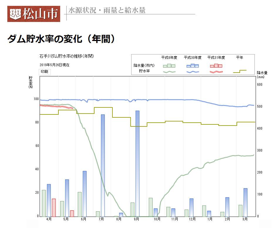 松山市の地下水が低下!節水呼びかけも!